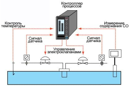 Пример применения CC-M