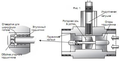 Устройство турбинного расходомера DOT